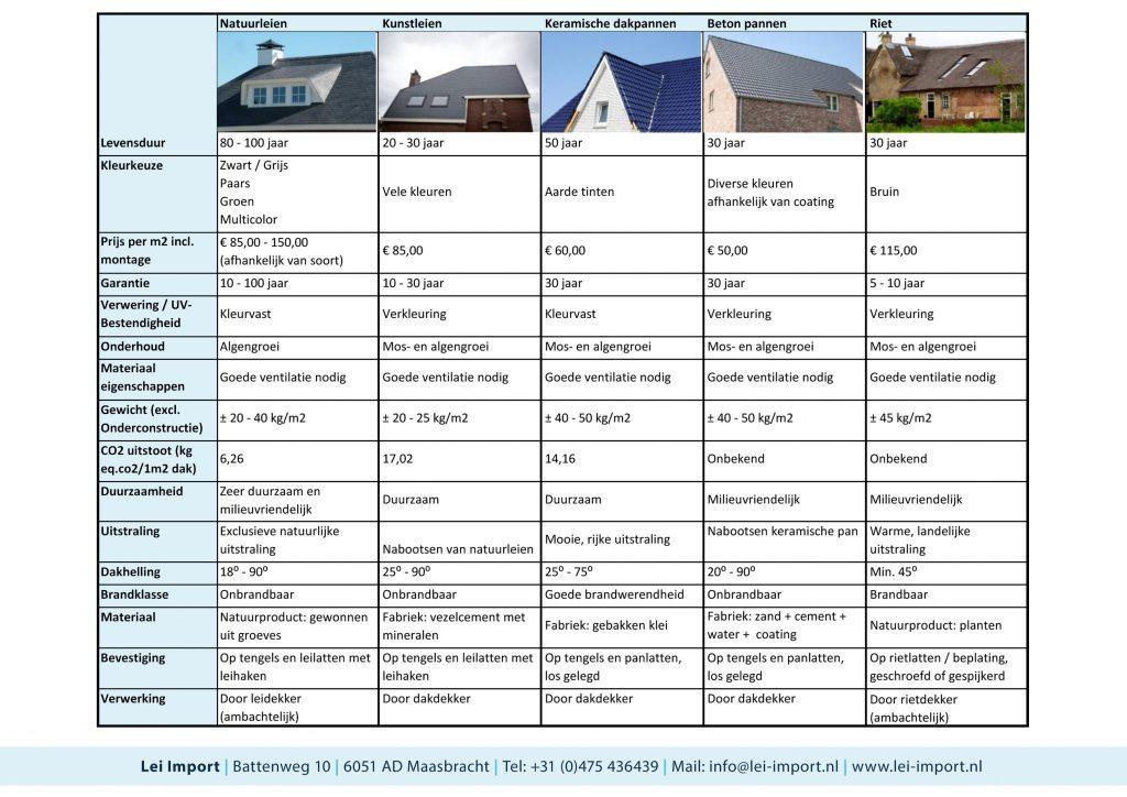 Vergelijkingstabel van leisteen en alternatieve dakbedekkingen